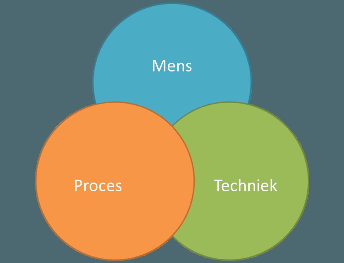 over ons Mens Proces en techniek