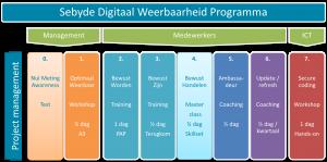 Security digitaal weerbaarheid programma awareness bewust training workshop management risico adviseur medewerker coaching