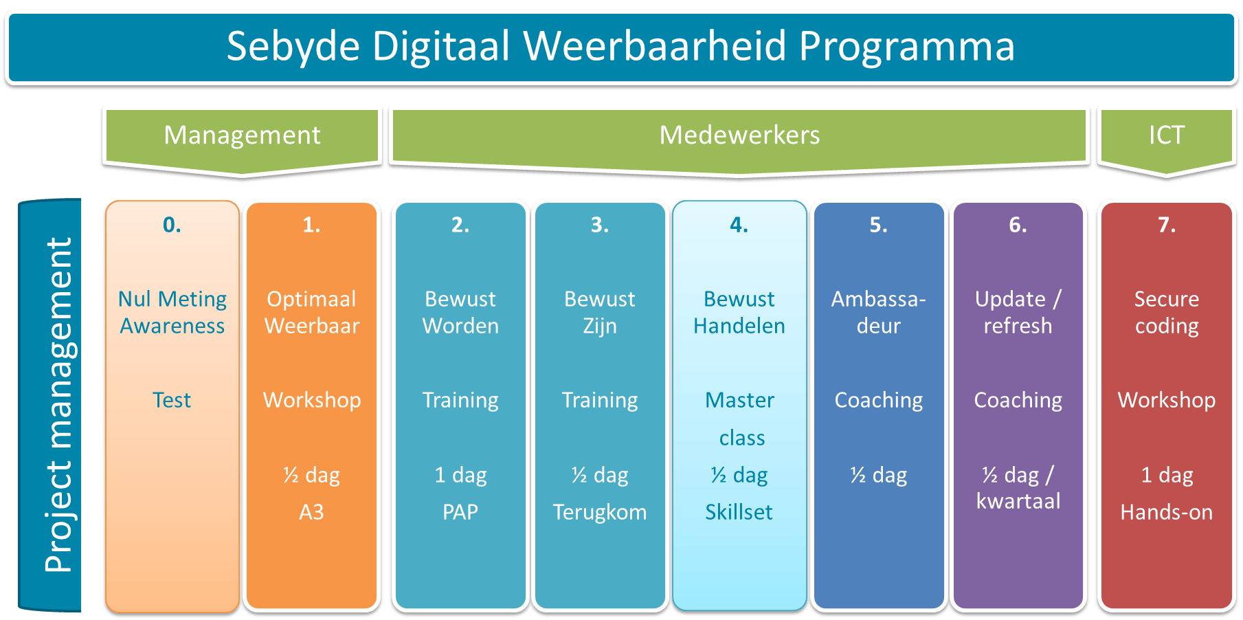 Security digitaal weerbaarheid programma awareness bewust training workshop management risico adviseur medewerker coaching