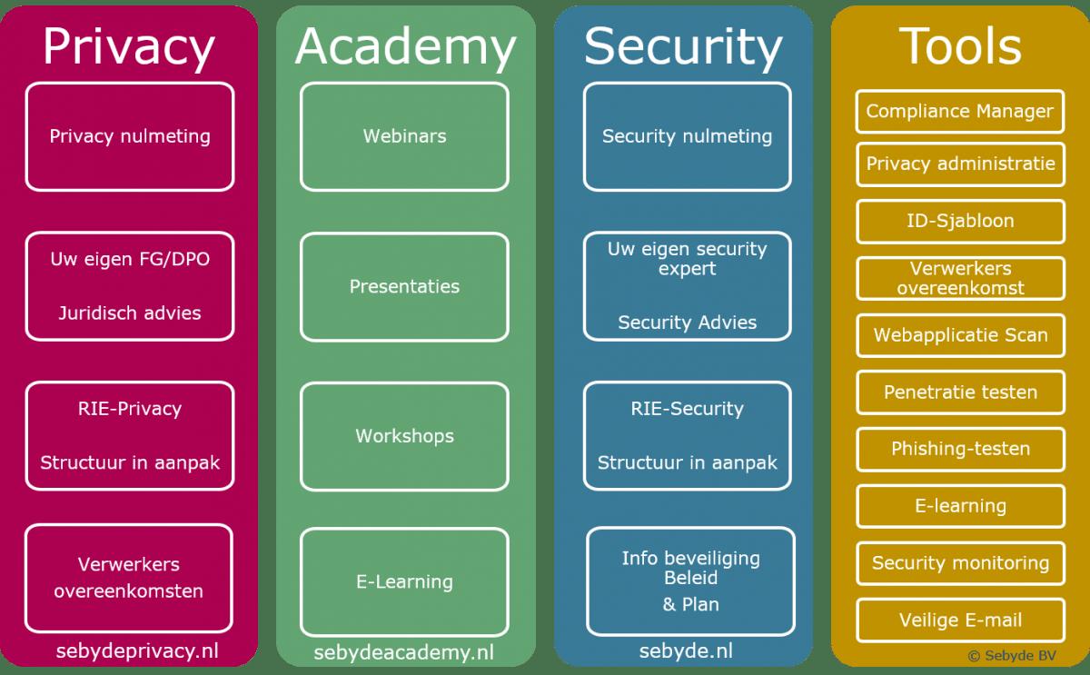 security privacy awareness